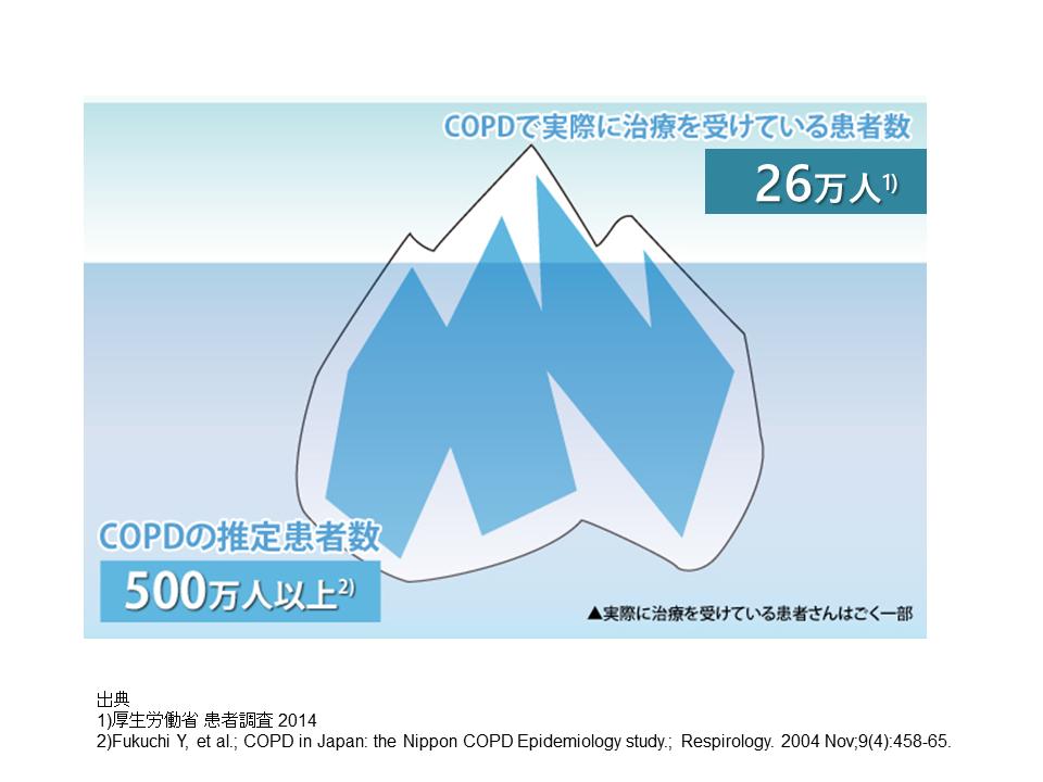 COPD患者数