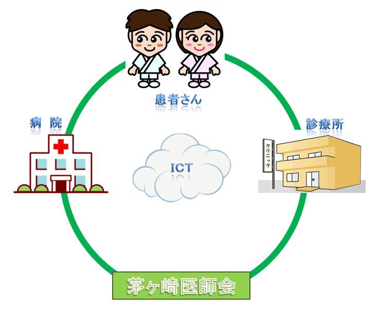 当院は、茅ヶ崎寒川はまおりネット参加診療所です